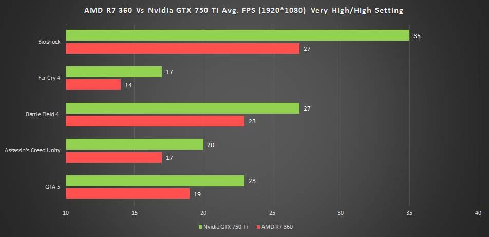 AMD ile Nvidia ekran kartları